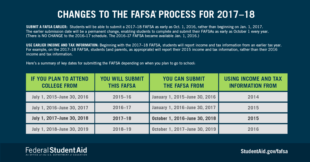 Graphic of changes to the FAFSA process for 2017-2018